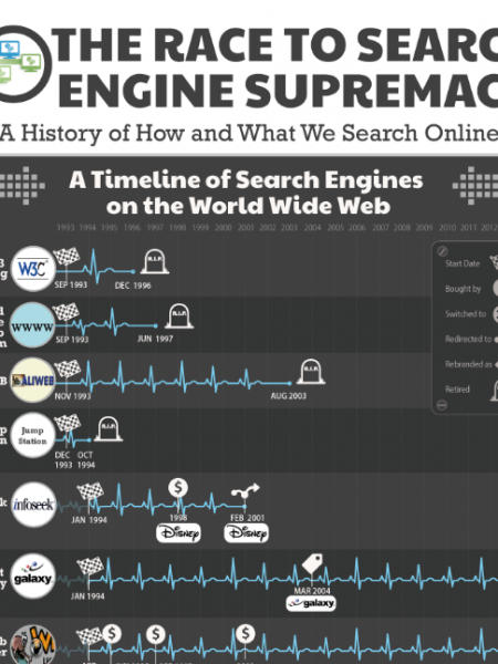 The Race to Search Engine Supremacy: A History of How and What We Search Online Infographic