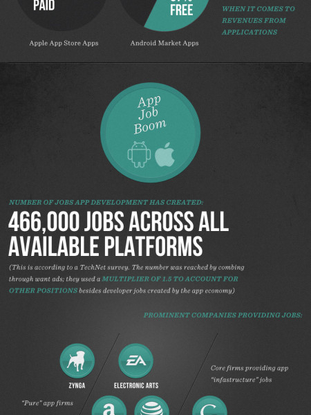 The Radical Growth of App Economy Infographic