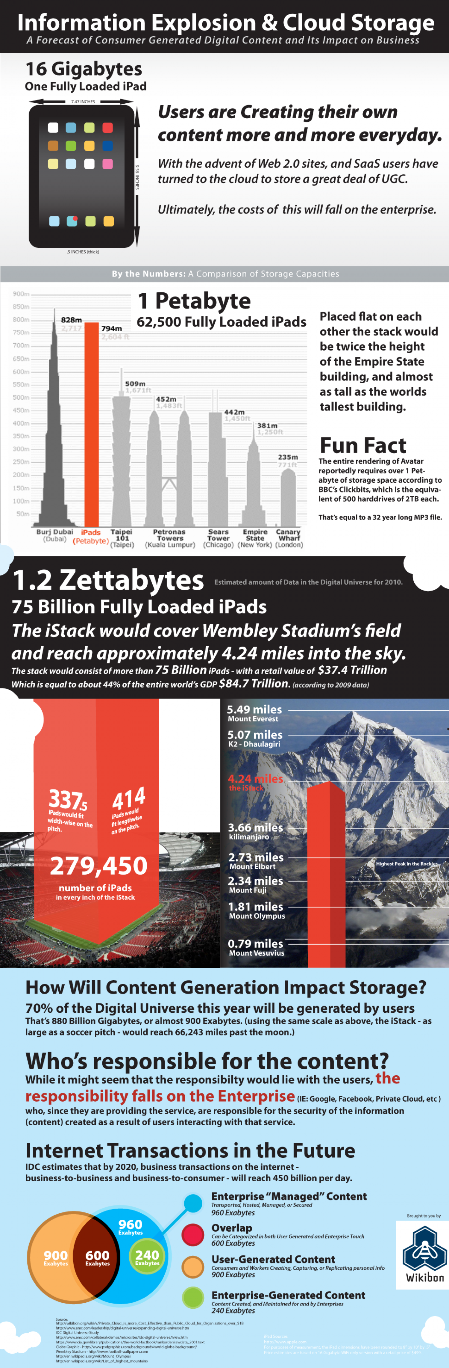 The Rapid Growth in Unstructured Data Infographic