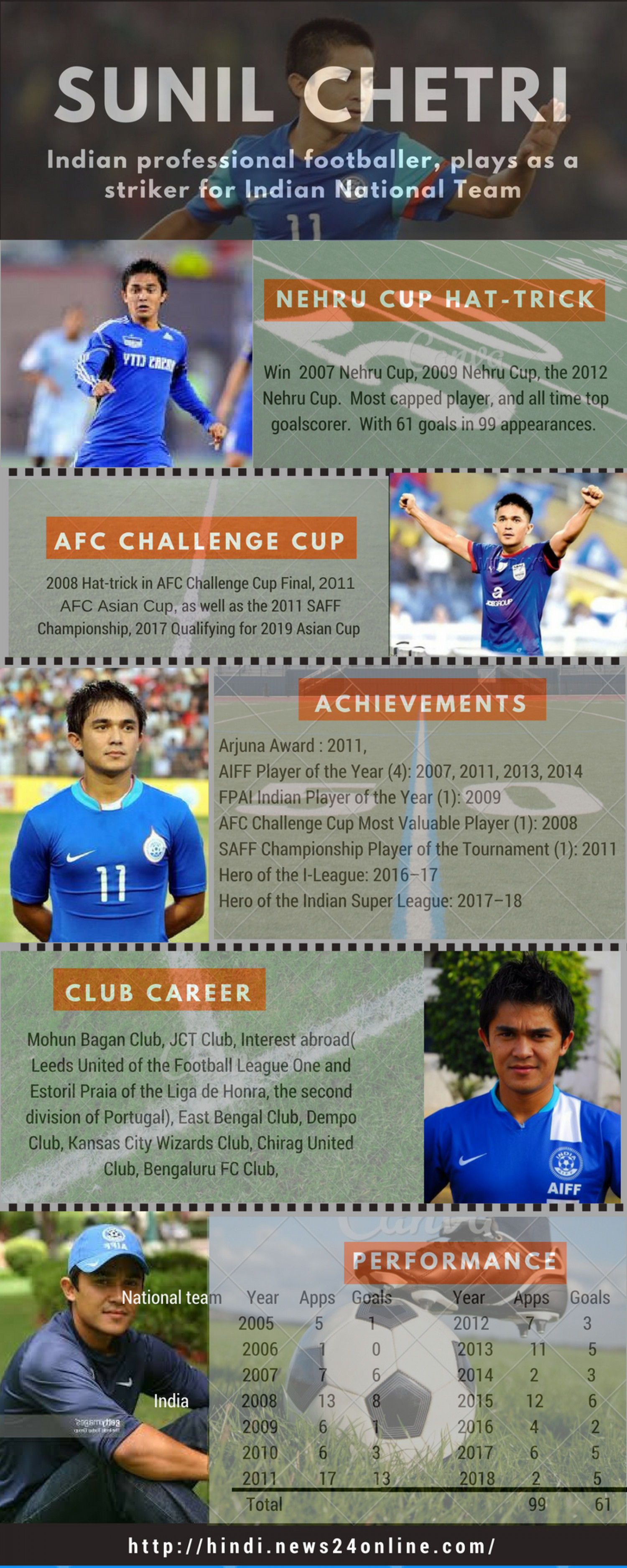 The real champ- Sunil Chetri Infographic