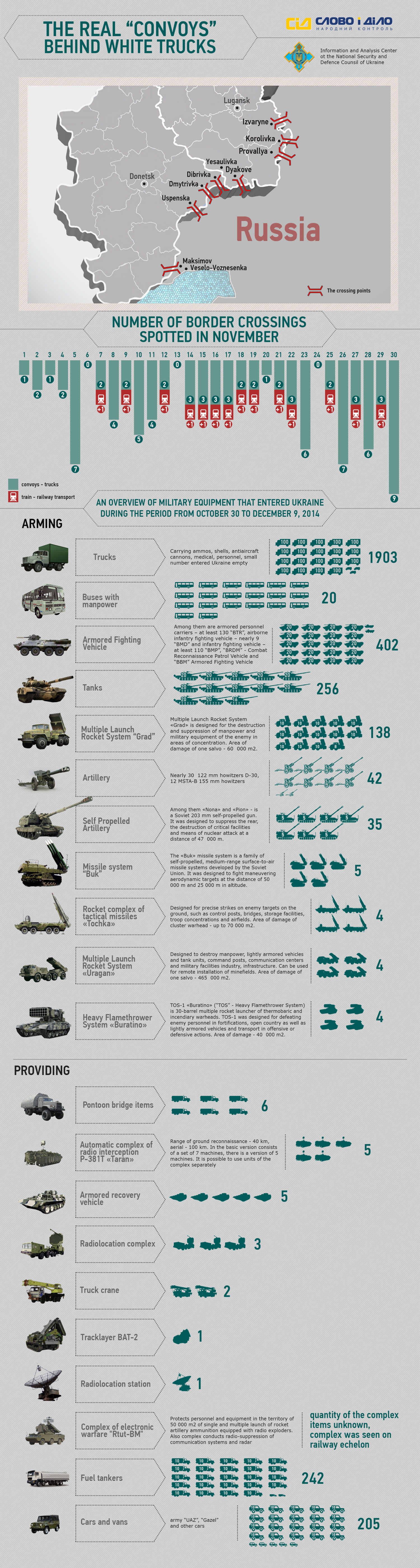 """The real """"convoy"""" behind white trucks Infographic"""