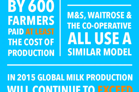 The Real Cost Of A Bottle Of Milk Infographic