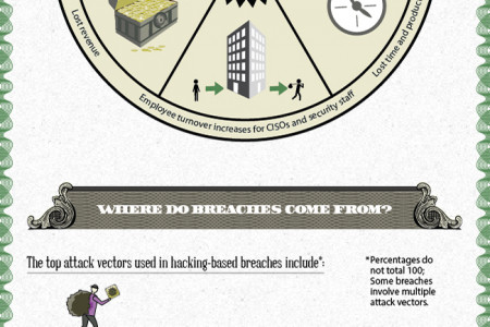The Real Cost of a Data Breach Infographic
