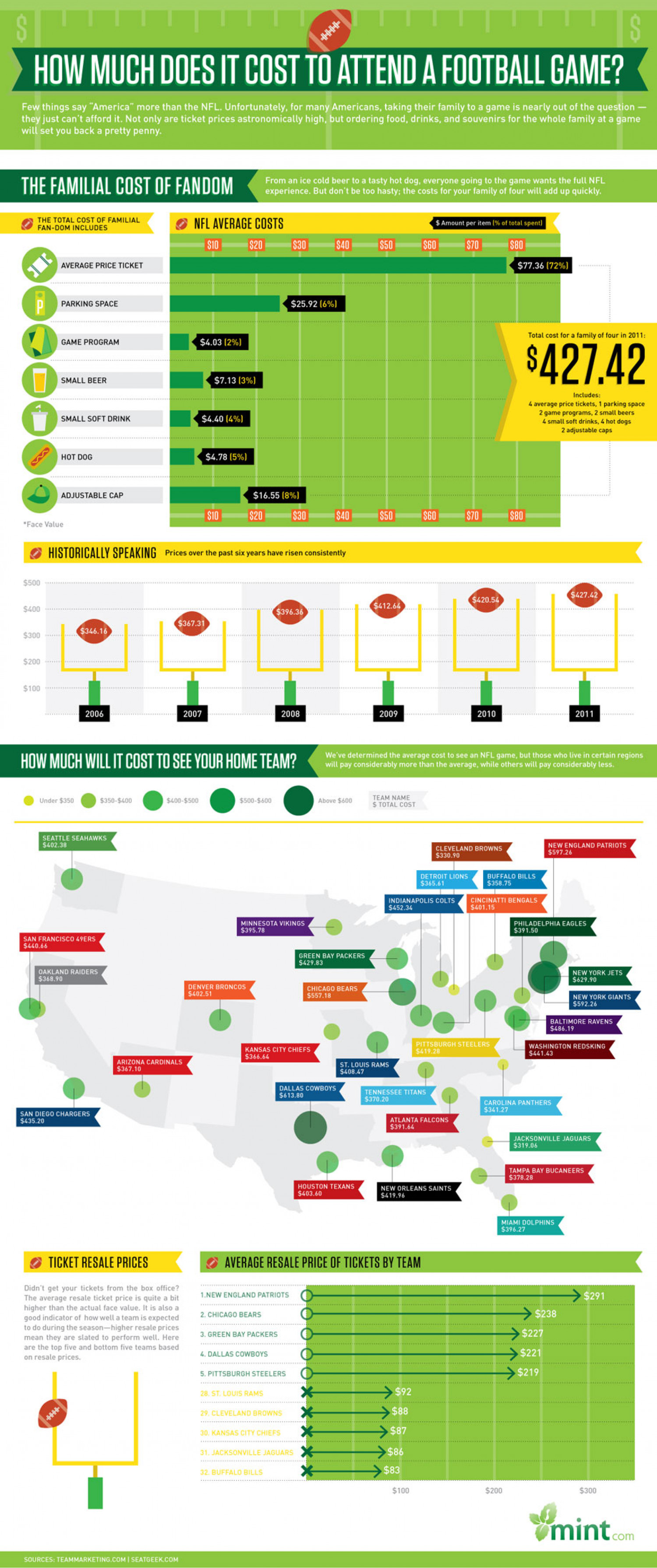 The Real Cost of Attending A Football Game Infographic