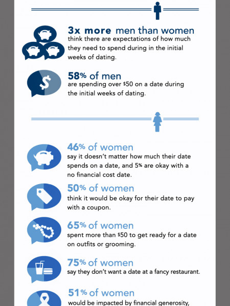 The Real Cost of Dating  Infographic