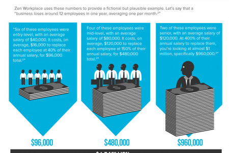 The Real Cost of Employee Turnover Infographic