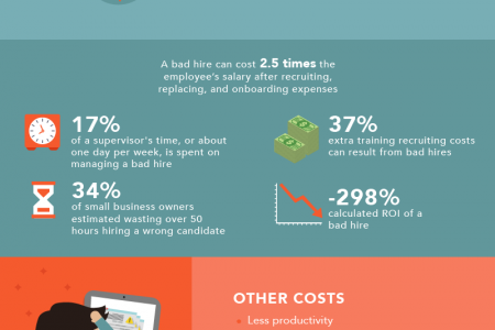 The Real Cost of Hiring the Wrong Candidate Infographic