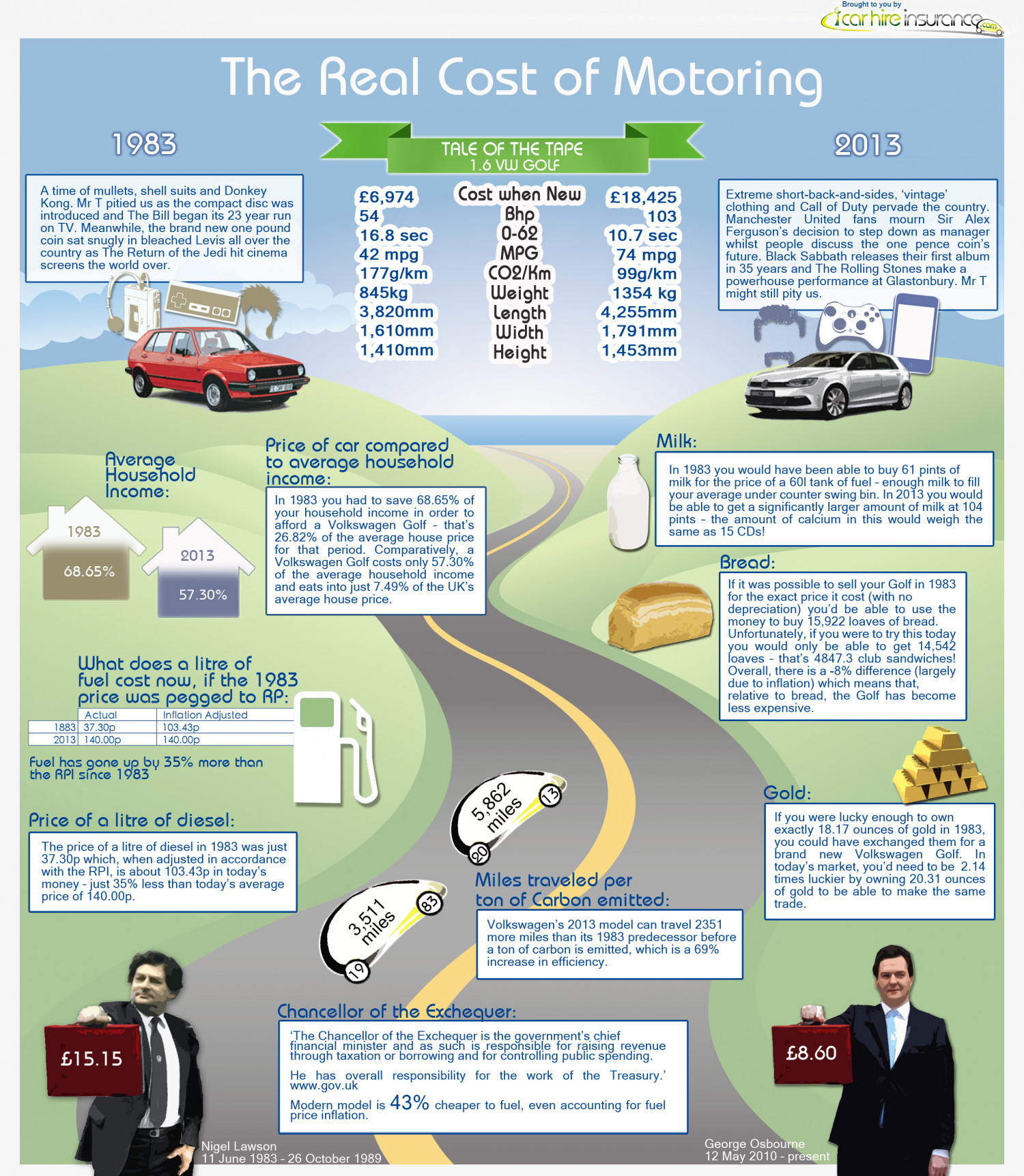 The Real Cost of Motoring  Infographic