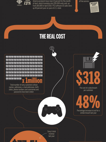 The Real Cost of Sony's PlayStation Network Outage Infographic