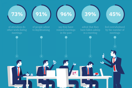 The Real Cost of Unproductive Meetings Infographic