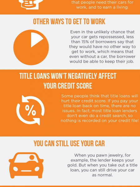 The Real Costs of Car Title Loans  Its Not What You Think Infographic