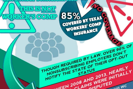 The Real Deal - Texas Workers' Compensation Infographic Infographic
