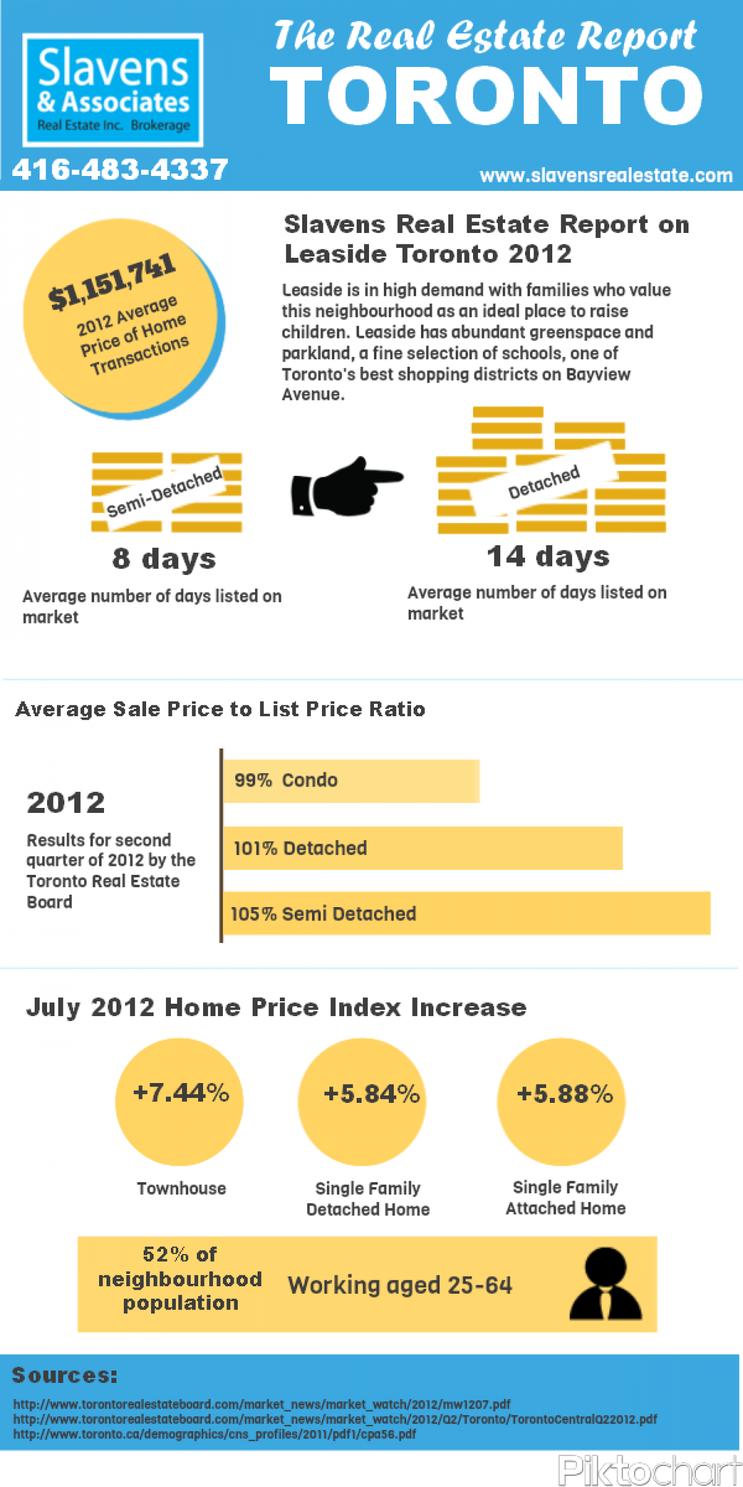 The Real Estate Report: Toronto Infographic