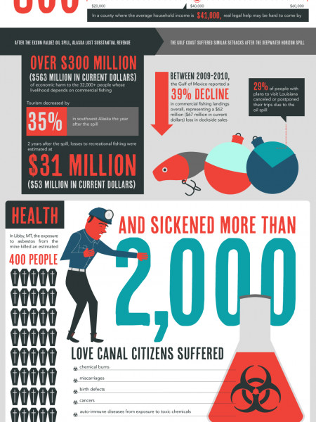 The Real Impact of Environmental Disasters Infographic