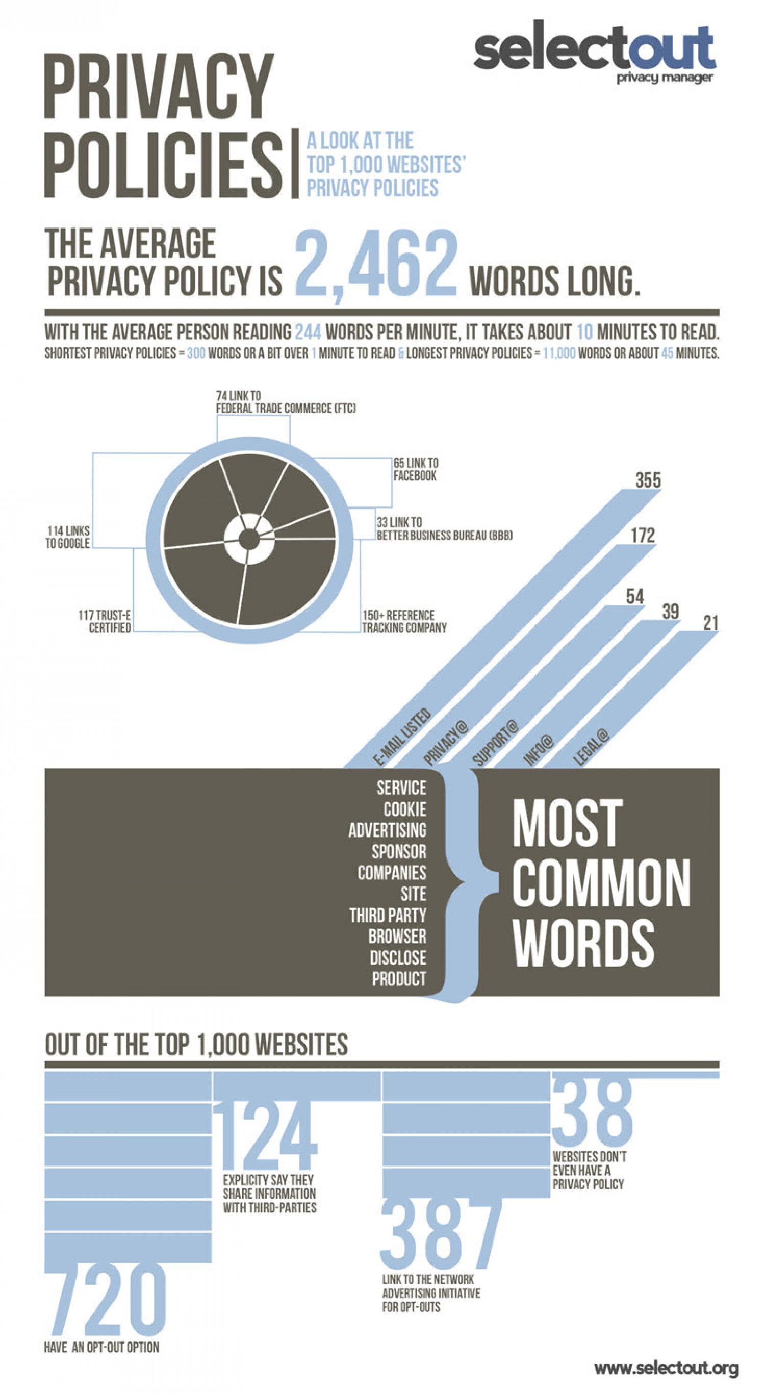 The Real Reason No One Reads Privacy Policies  Infographic