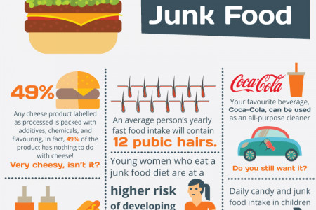 The Real Truth About Junk Food Infographic