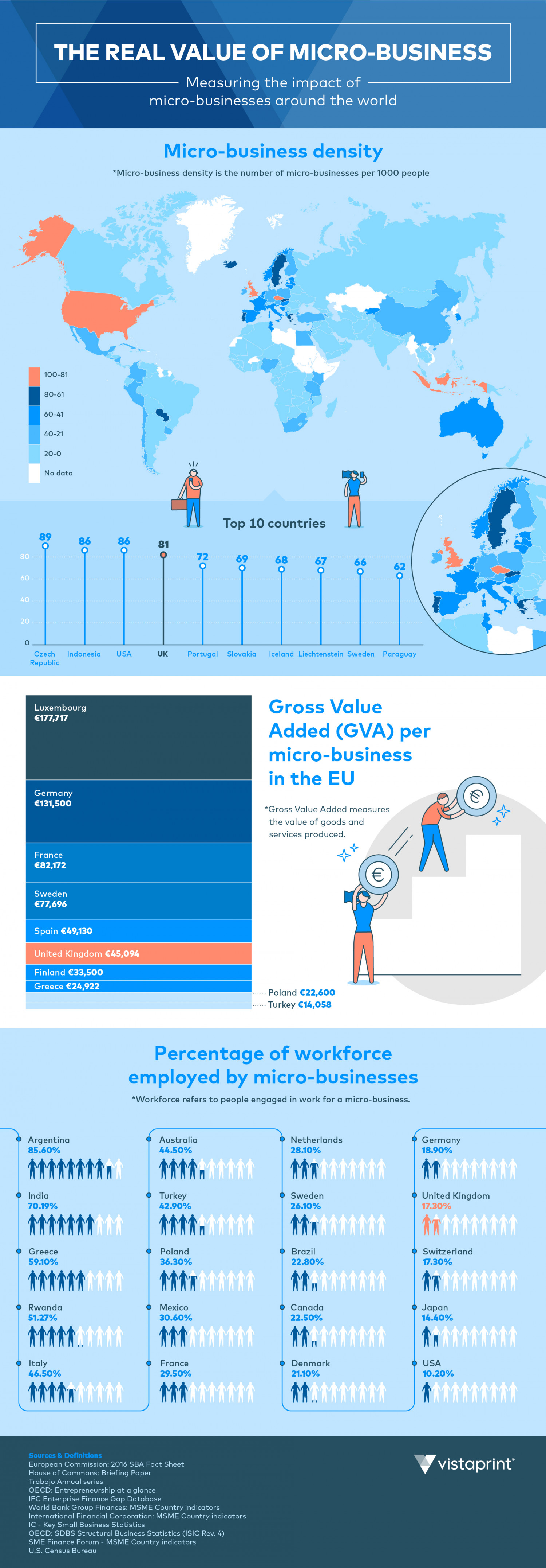 The real value of micro-businesses to the UK economy  Infographic