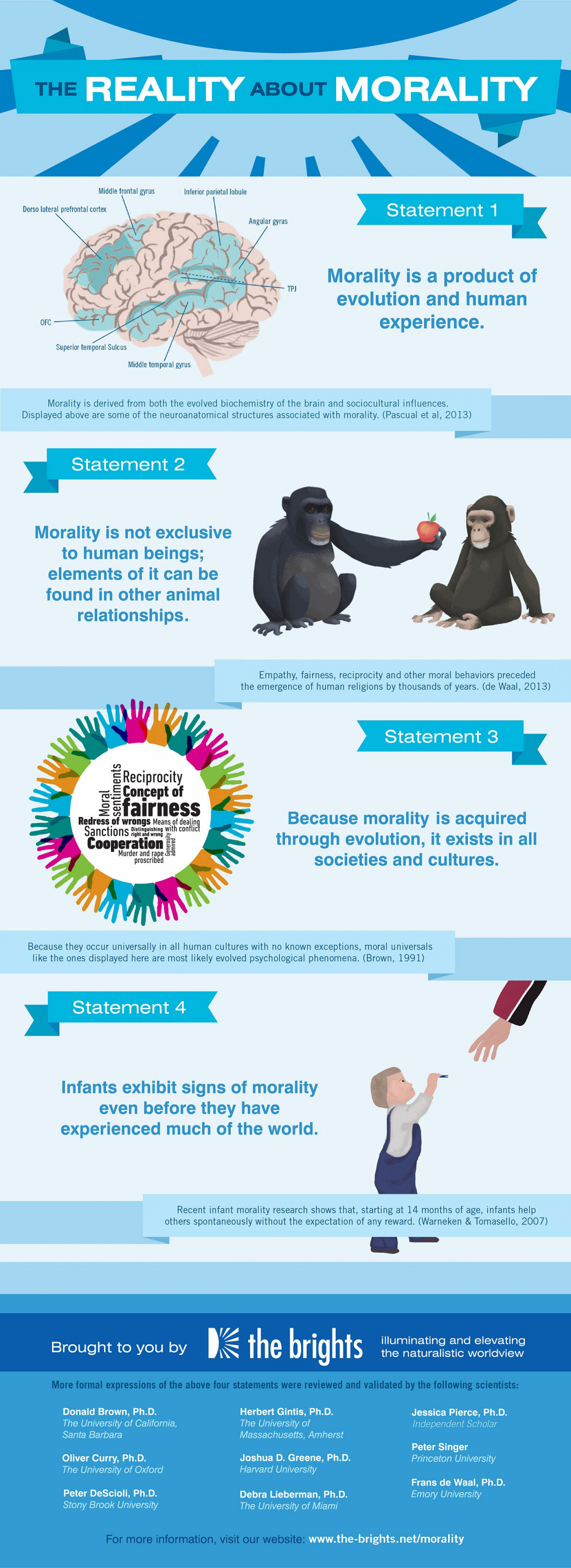 The Reality About Morality Infographic