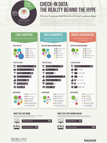 The Reality Behind Social Location Apps Infographic