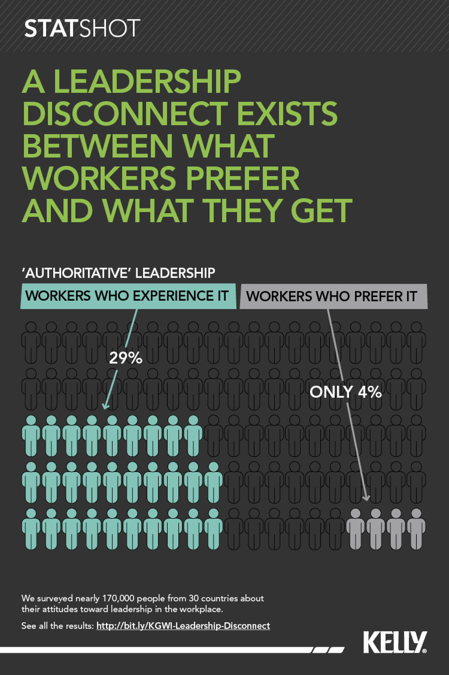 The reality of authoritative leadership styles Infographic