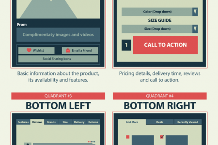 The Recipe For A Perfect Product Page Infographic