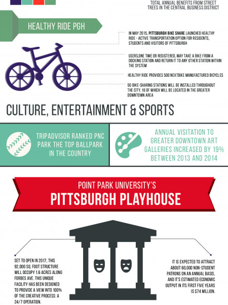 The Reinvention of Downtown Pittsburgh Infographic