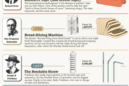The Relatively Unknown Makers behind 15 Everyday Items we all take for granted Infographic