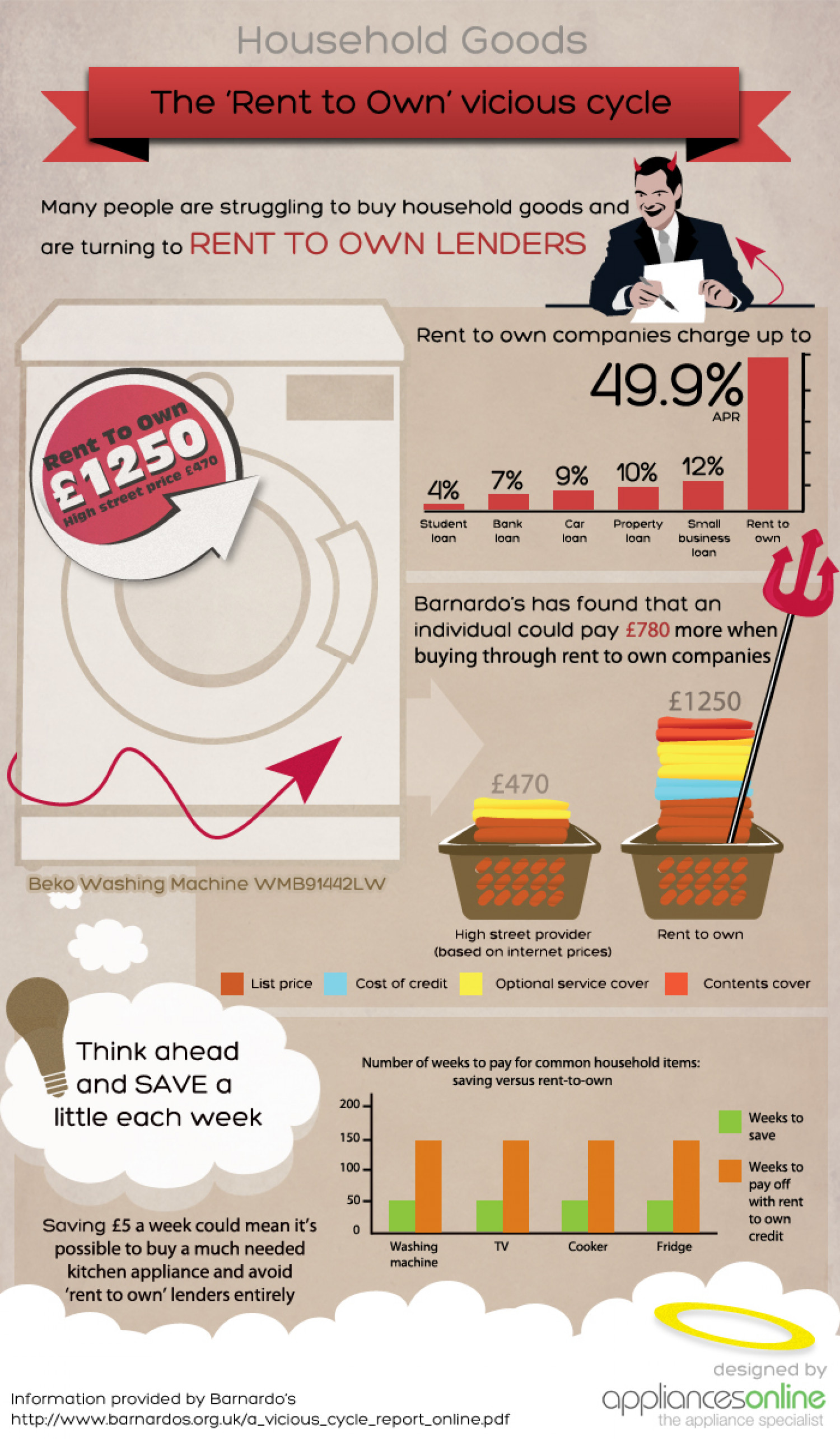 The Rent to Own Vicious Cycle Infographic