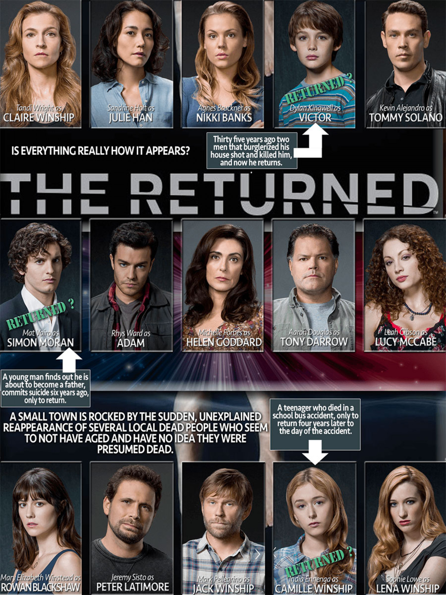 The Returned: Would you freak out if a dead family member returned to your home?  Infographic