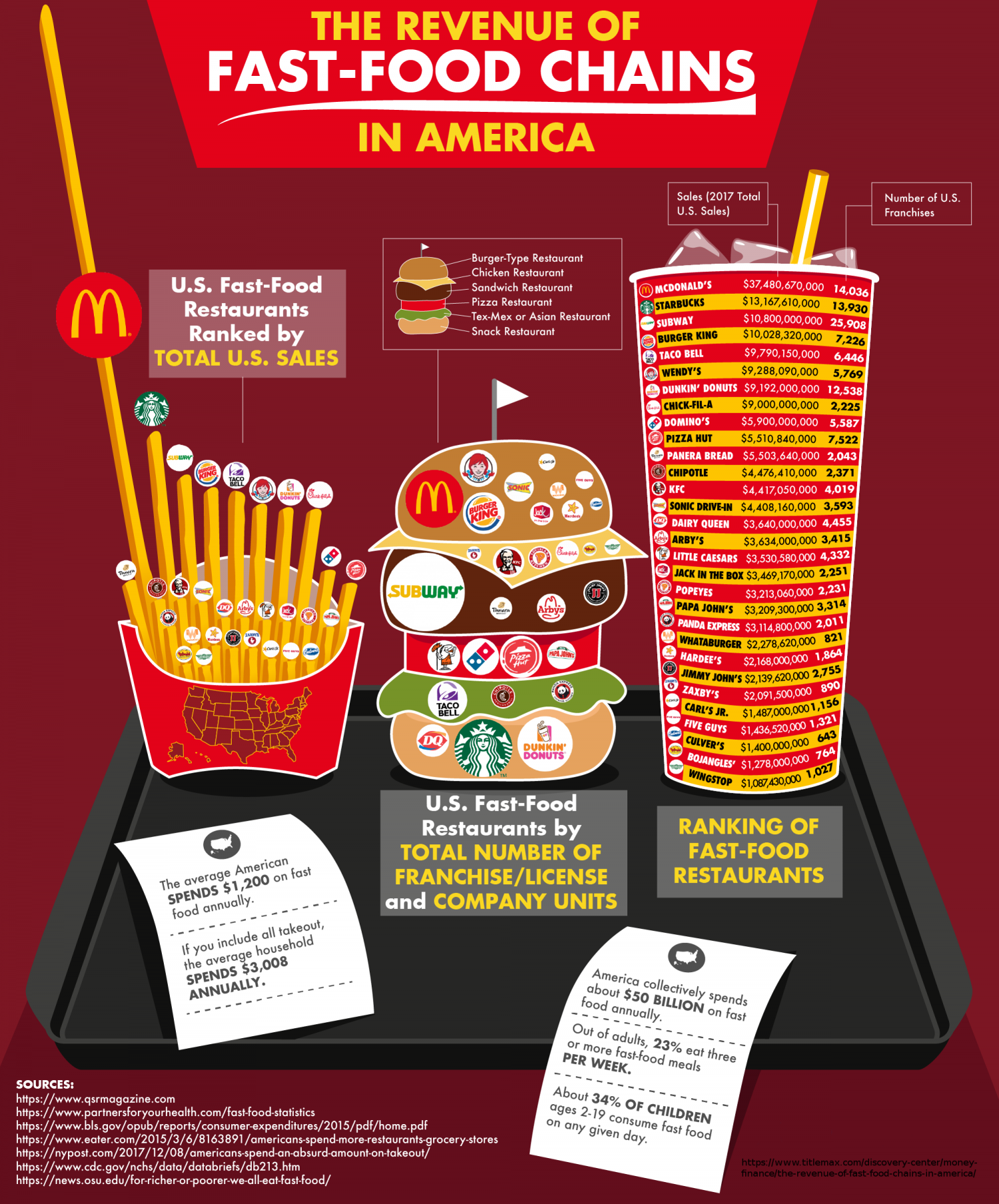 The Revenue of Fast Food Chains in America  Infographic