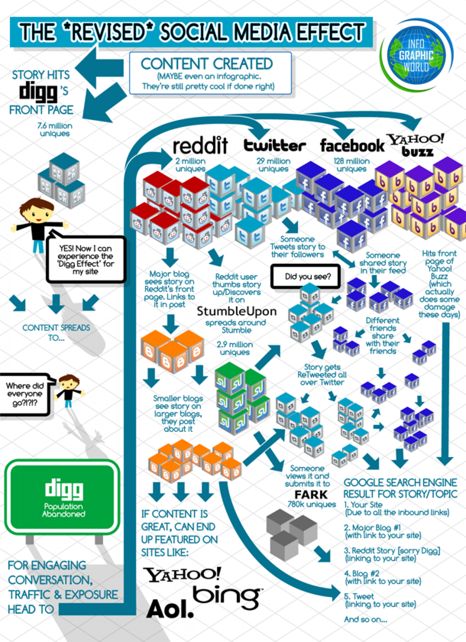 The Revised Social Media Effect Infographic