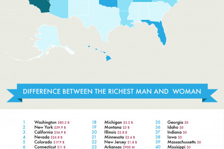 The Rich List Gender Pay Gap Infographic