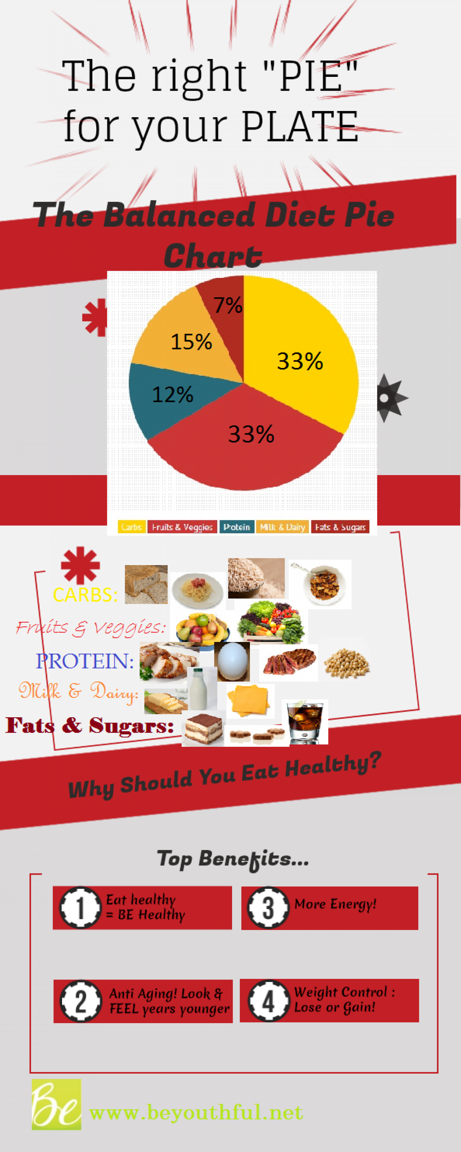 """The Right """"Pie"""" For Your Plate Infographic"""