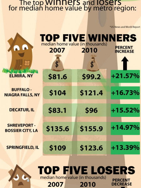 The Rise and Fall of Home Prices Infographic
