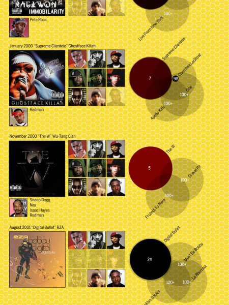 The Rise and Fall of Wu-Tang: Part 2, The Fragmentation Infographic