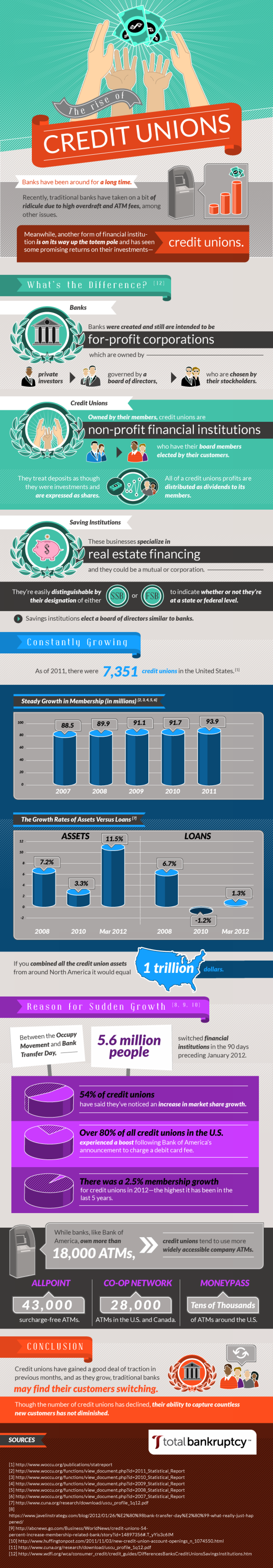The Rise of Credit Unions Infographic