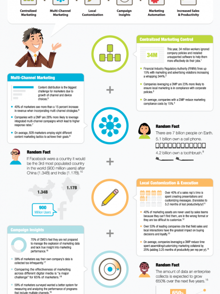 The Rise Of Distributed Marketing Infographic