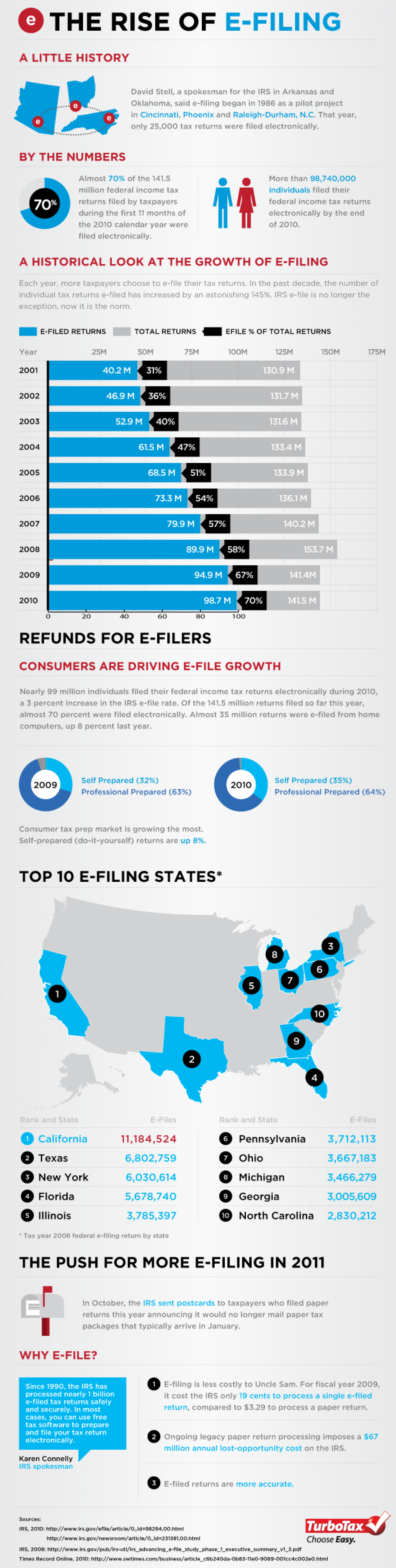 The Rise of E-Filing Infographic