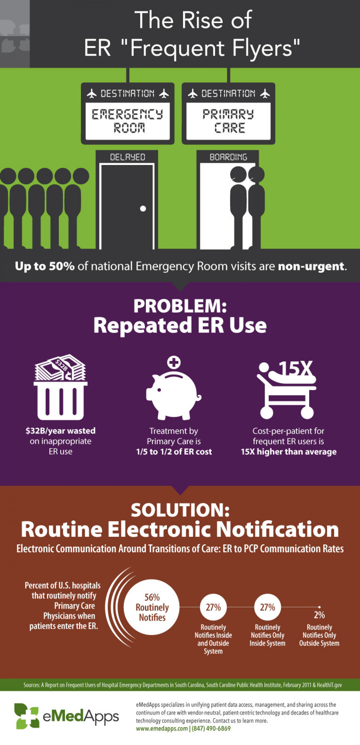 """The Rise of ER """"Frequent Flyers"""" Infographic"""