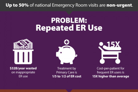 emergency room Infographics | Visual.ly