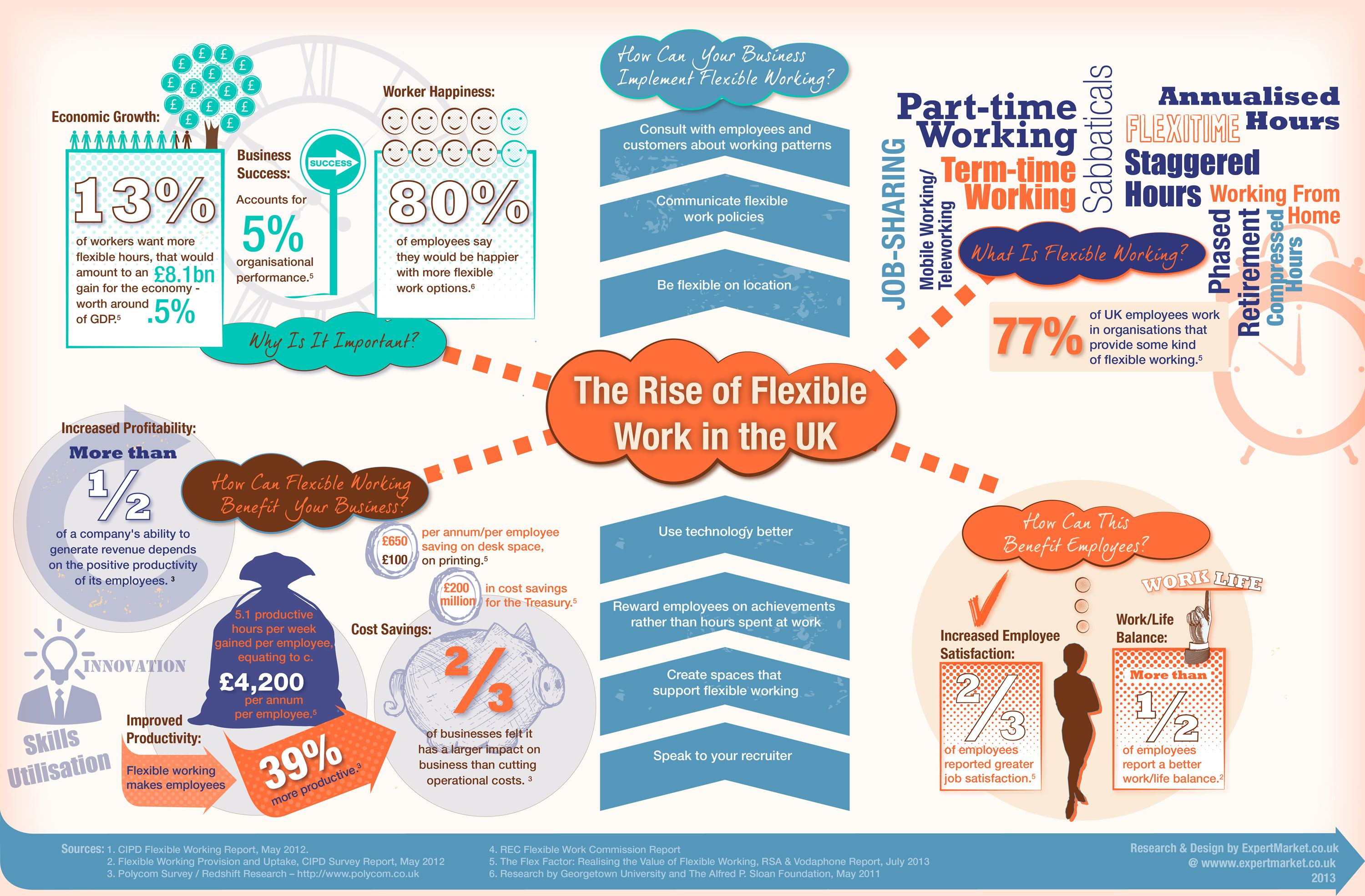 The rise of flexible work in the uk visual sciox Image collections