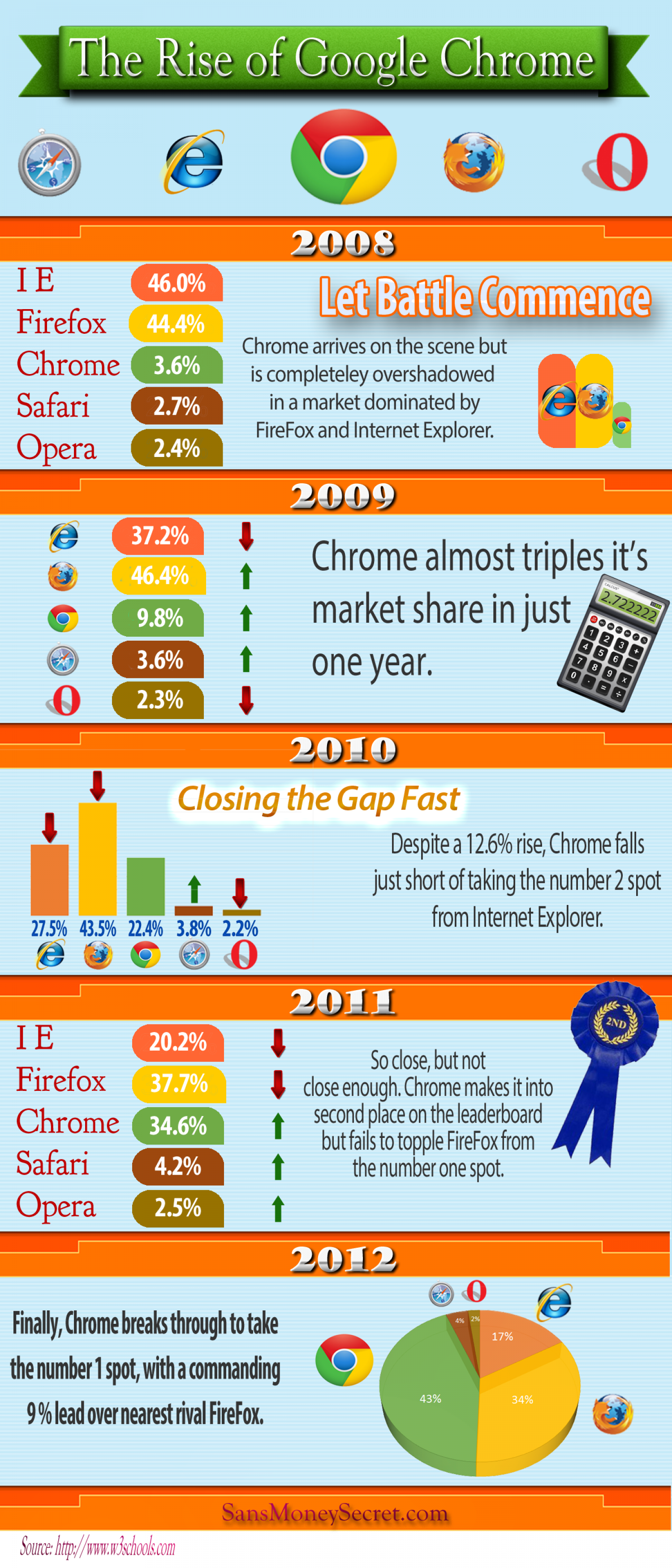 The Rise of Google Chrome Infographic