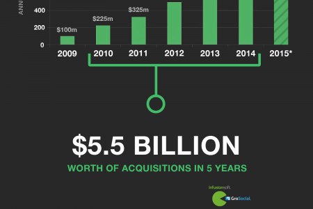 The Rise of Marketing Automation Infographic