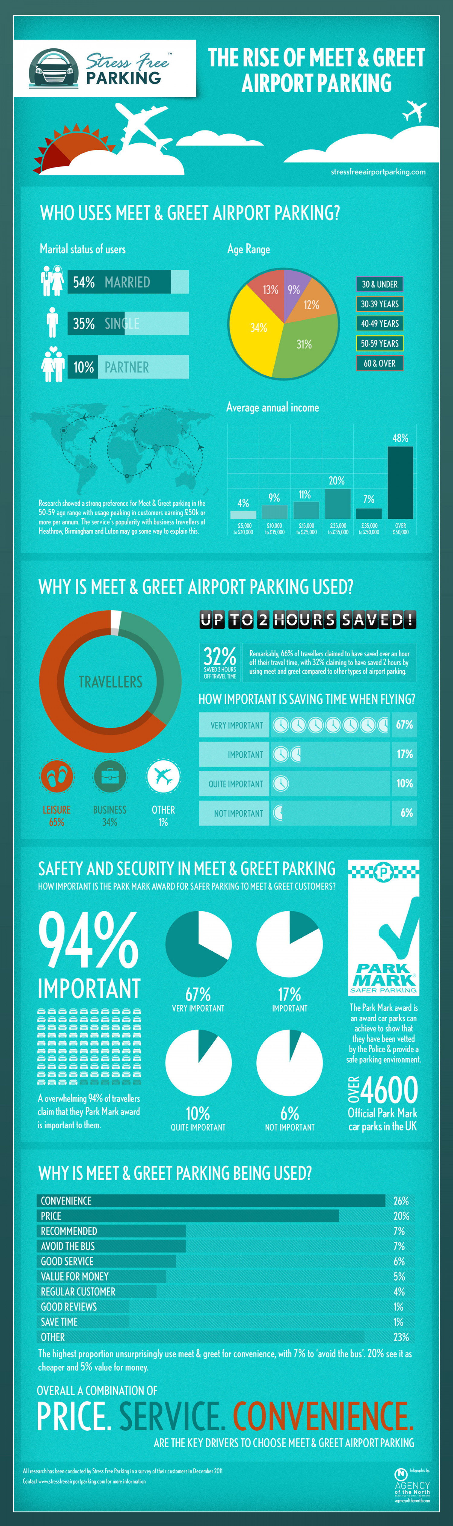 The rise of meet greet airport parking visual the rise of meet greet airport parking infographic kristyandbryce Image collections