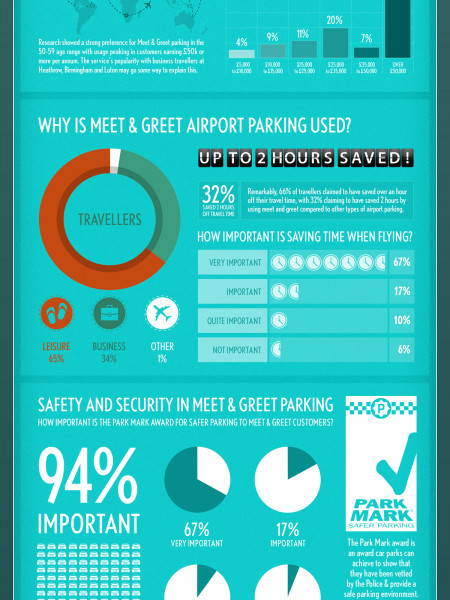 The Rise of Meet & Greet Airport Parking Infographic