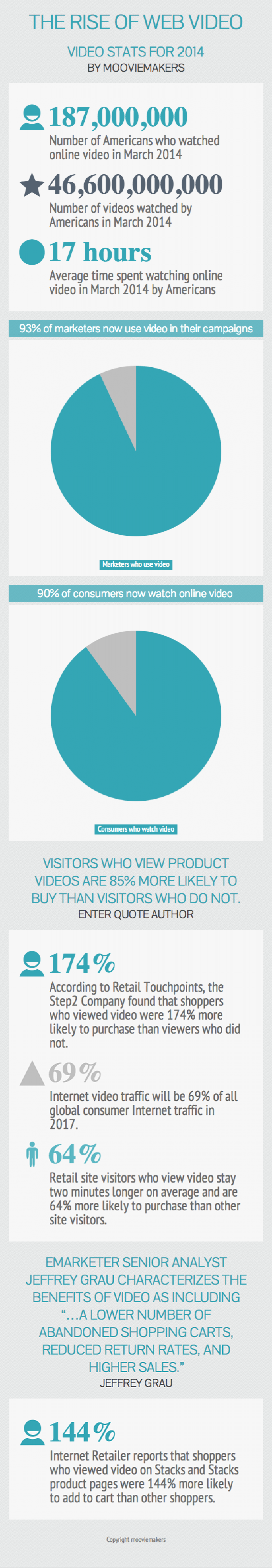 The rise of online video in 2014 Infographic