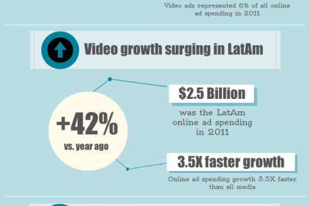 The rise of Online Video in Latin America Infographic