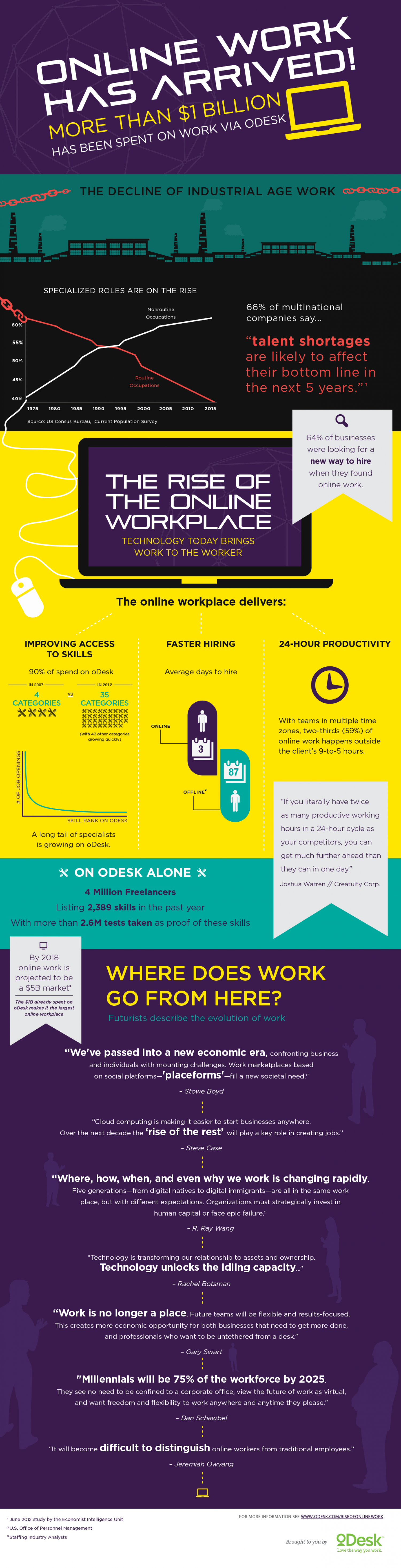 The Rise of Online Work Infographic
