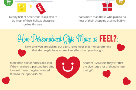 The Rise of Personalized Gifting  Infographic