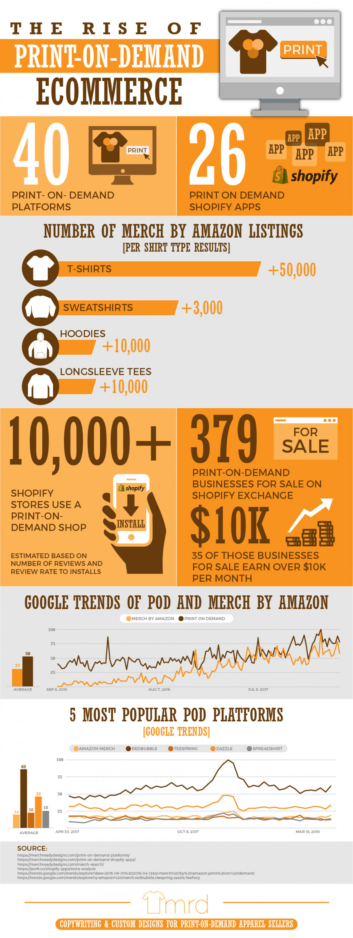 The Rise of Print-on-Demand Ecommerce  Infographic
